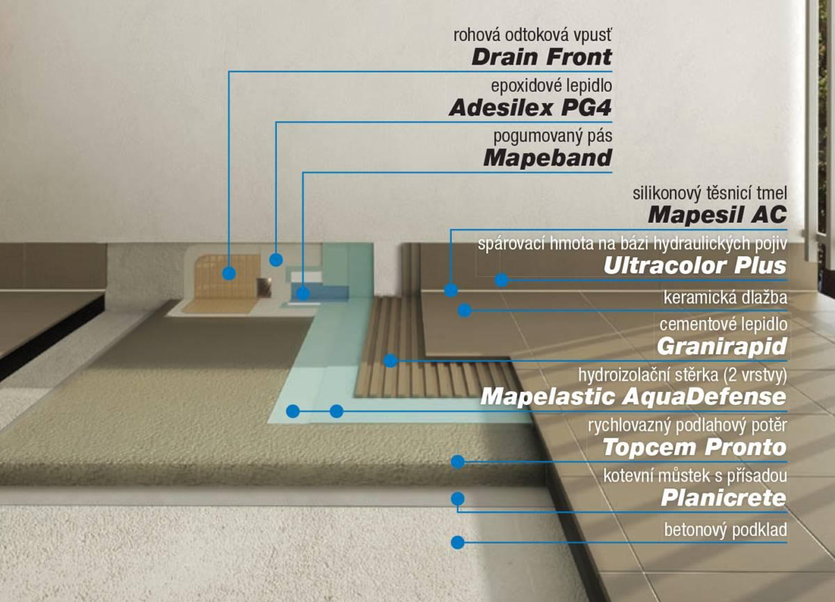 Hydroizolace balkonu a teras - MAPEI