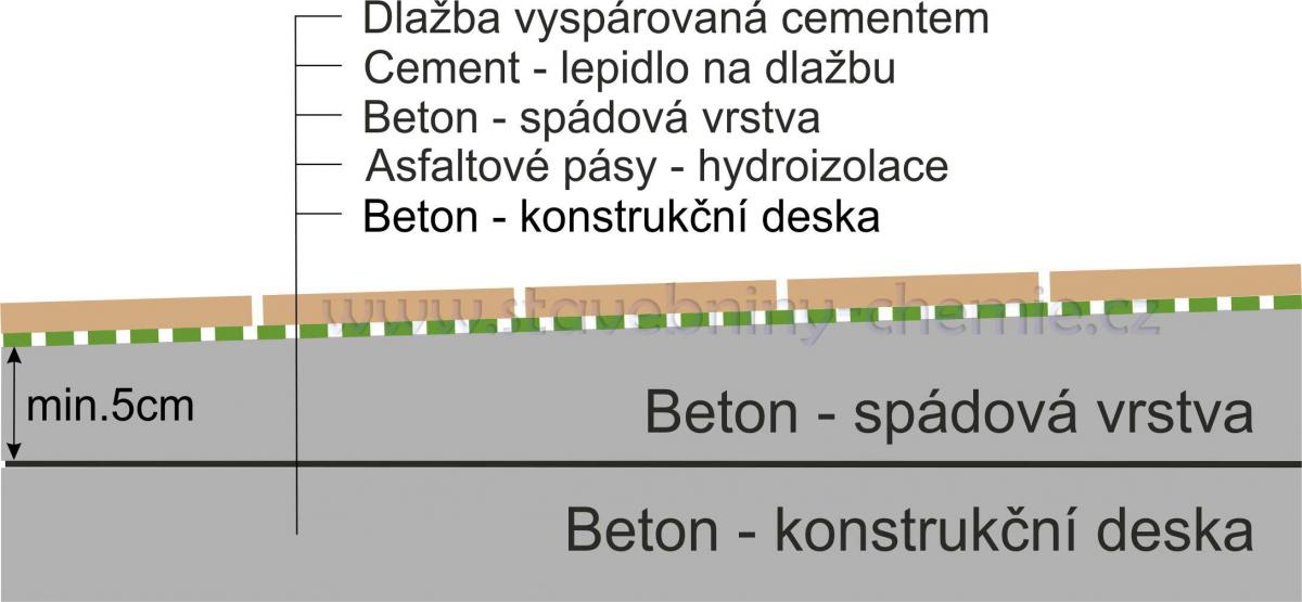 Hydroizolace balkonu a terasy po staru